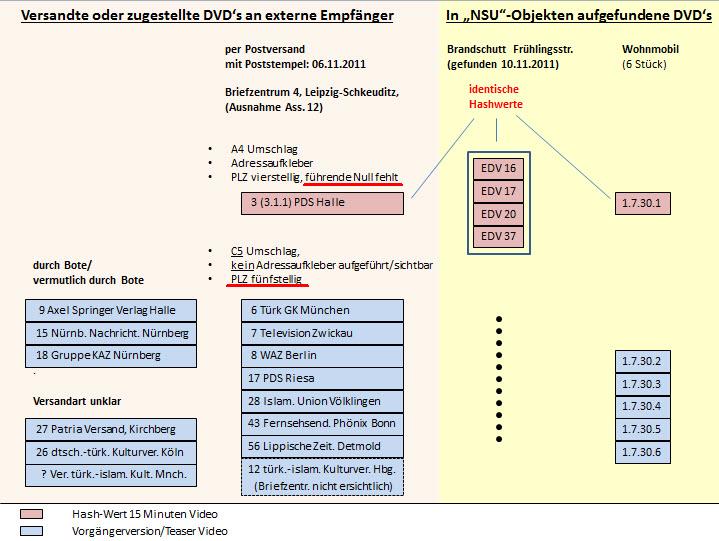 dvd-schema NULL